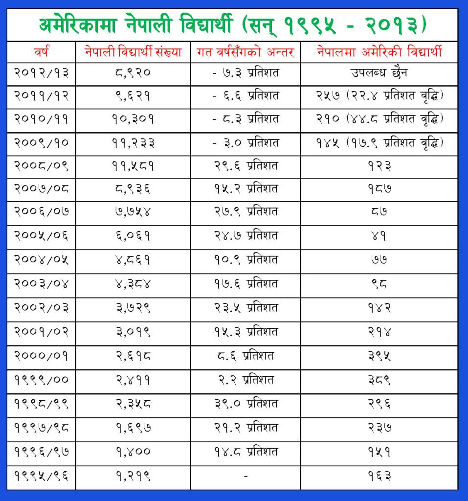 नेपाली विद्यार्थी संख्या १९९५ देखि २०१३ _ चार्ट
